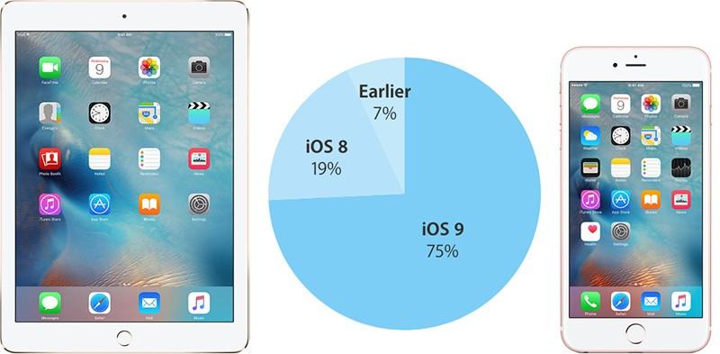 rata adoptie iOS 9 trei sferturi