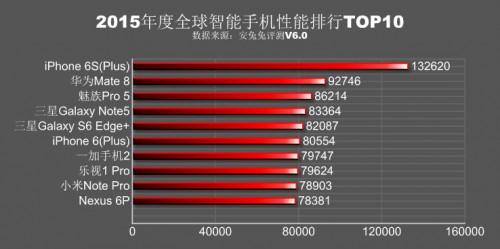 top 10 cele mai puternice smartphone-uri 2015