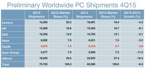 vanzari PC-uri T4 2015