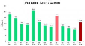 vanzari iPad 2013 - 2016