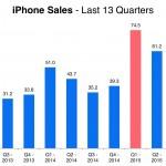 vanzari iPhone 2013 - 2016