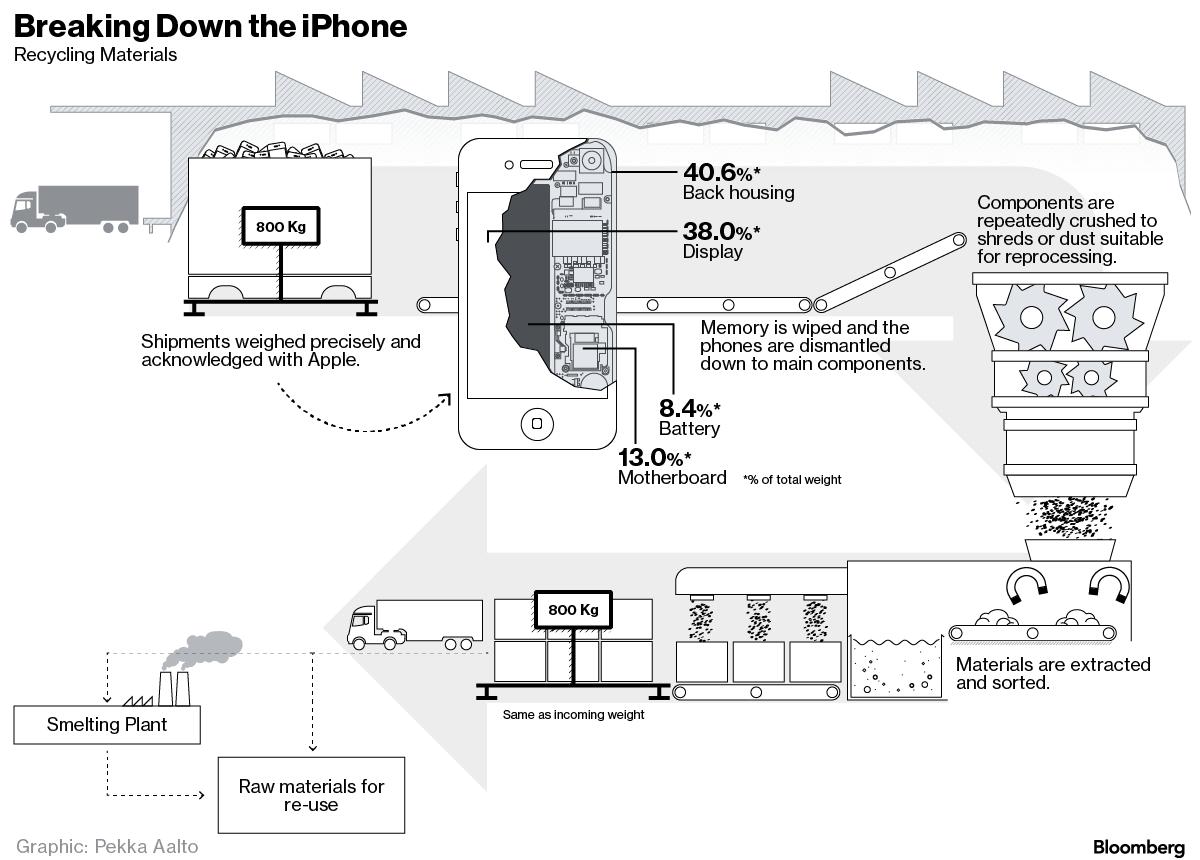 Apple iPhone reciclat 1