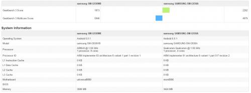 Samsung Galaxy S7 Exynos 8890 vs Qualcomm