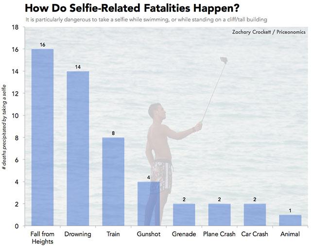 cauze morti selfie