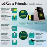 ce este LG G5 & Friends