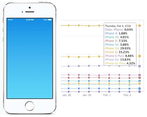 iPhone ecrane 4 inch