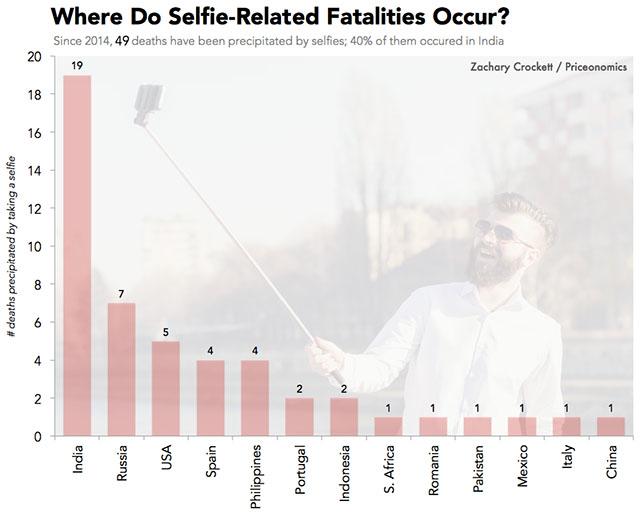 locatii morti selfie