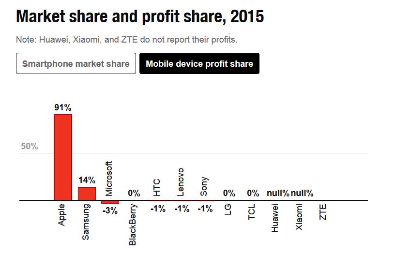 profit Apple Samsung 2015