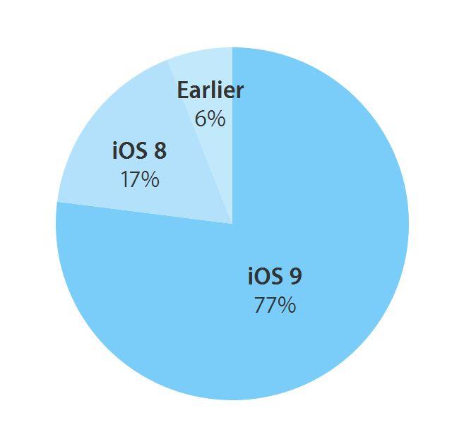 trei sfert iDevice iOS 9