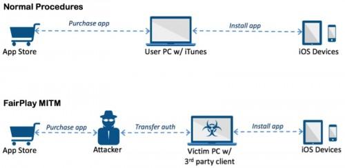 AceDeceiver malware