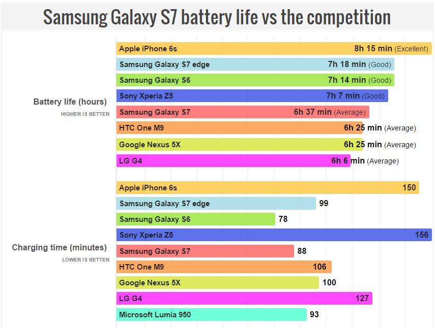 autonomie Samsung Galaxy S7