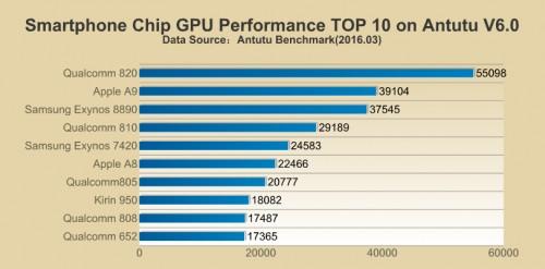 benchmark Samsung Galaxy S7 1