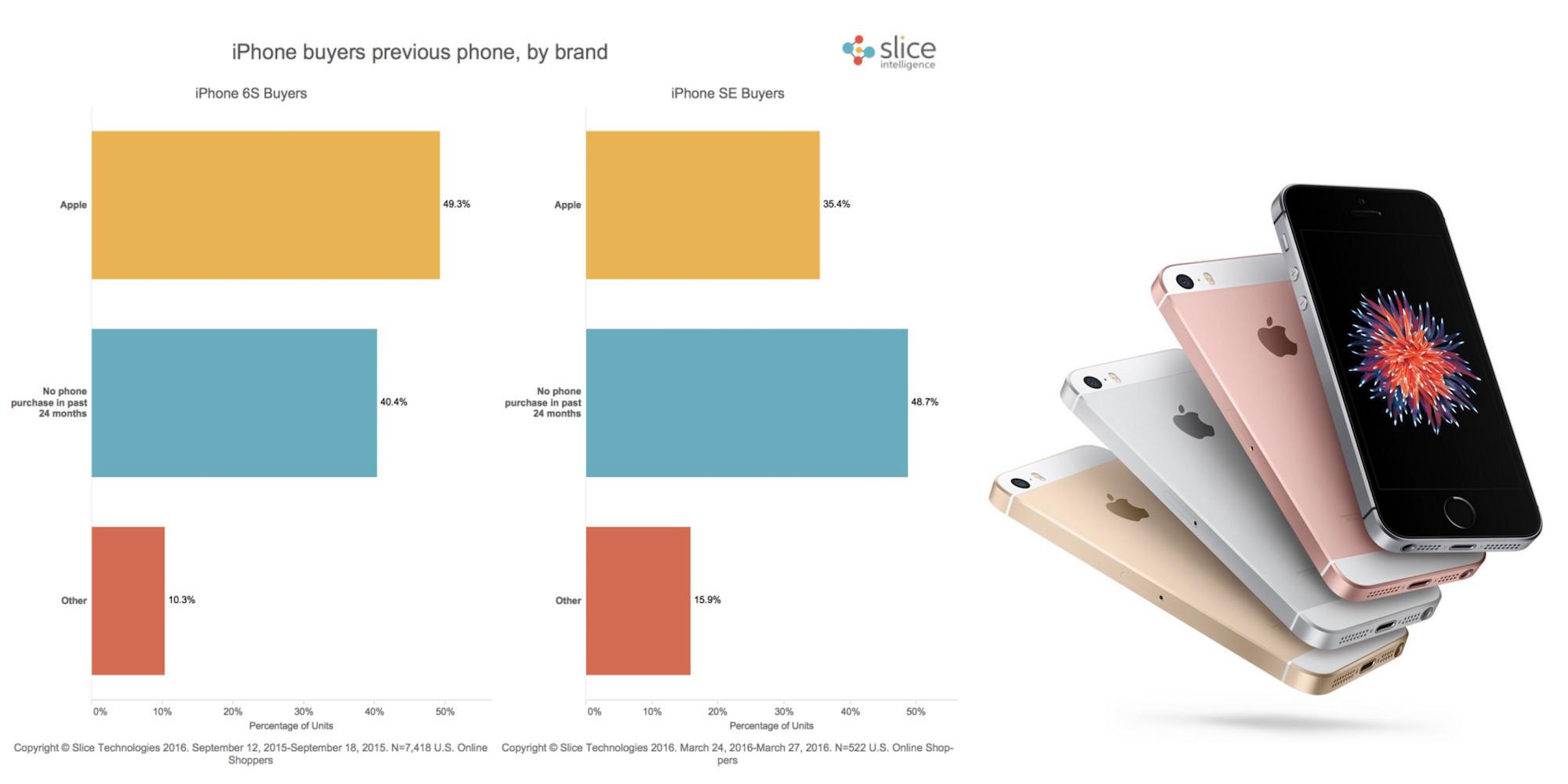 cine cumpara iPhone SE