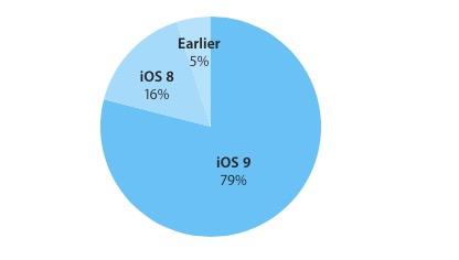 iOS 9 rata de adoptie martie