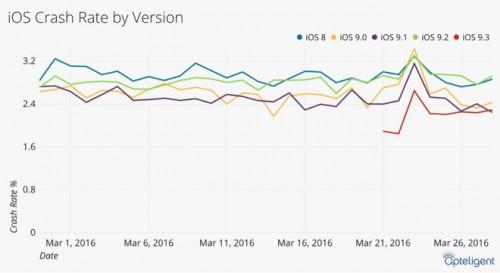 iOS 9.3 inchidere subita aplicatii