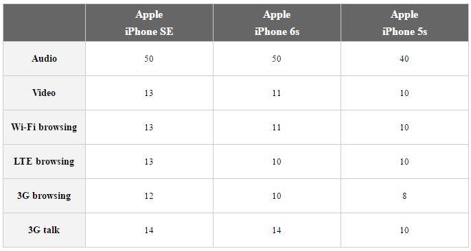 iPhone SE autonomie iPhone 6S
