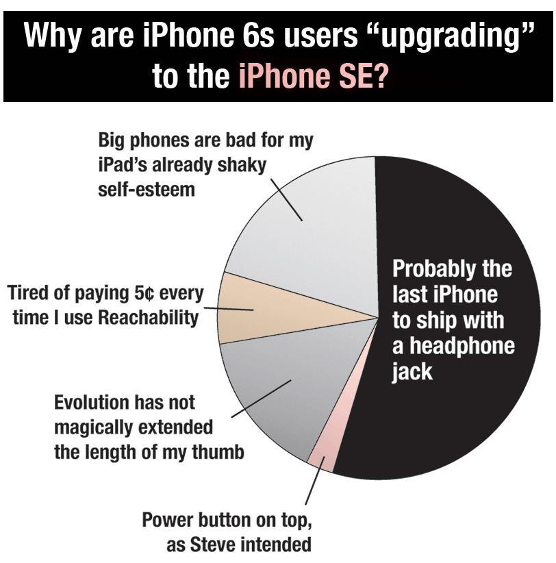 iPhone SE upgrade