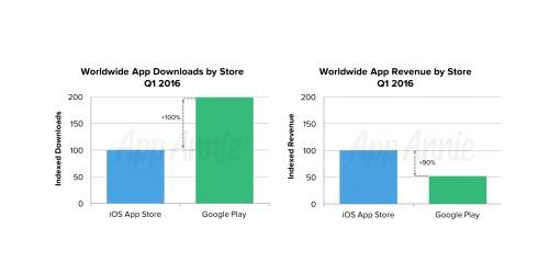 App Store vs Google Play incasari
