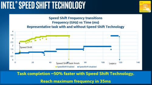 Intel Skylake Speed Shift