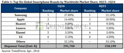 Samsung vanzari duble smartphone