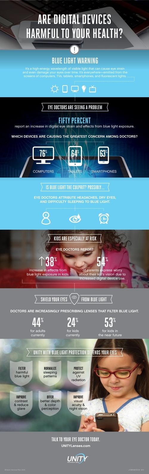 efectele luminii albastre emise de telefoane mobile
