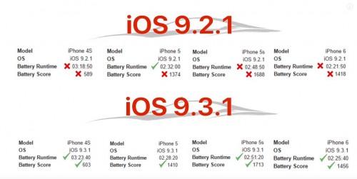 iOS 9.3.1 autonomie baterie