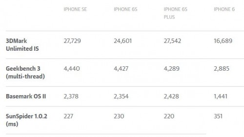 iPhone SE performante comparatie