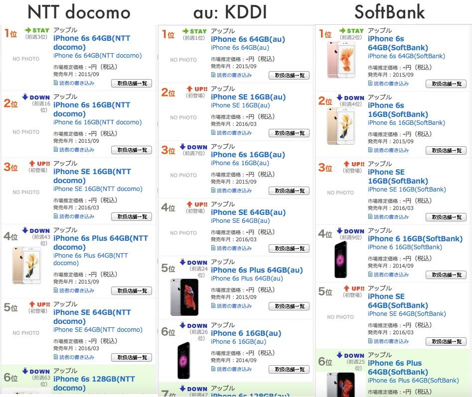 iPhone SE vanzari