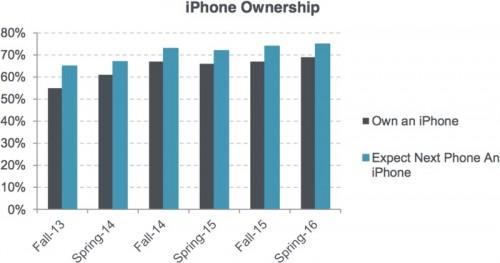 interes tineri iPhone