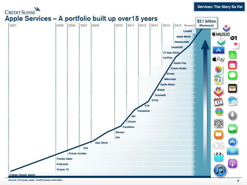servicii Apple 15 ani