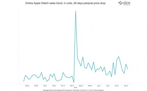 vanzari Apple Watch slice