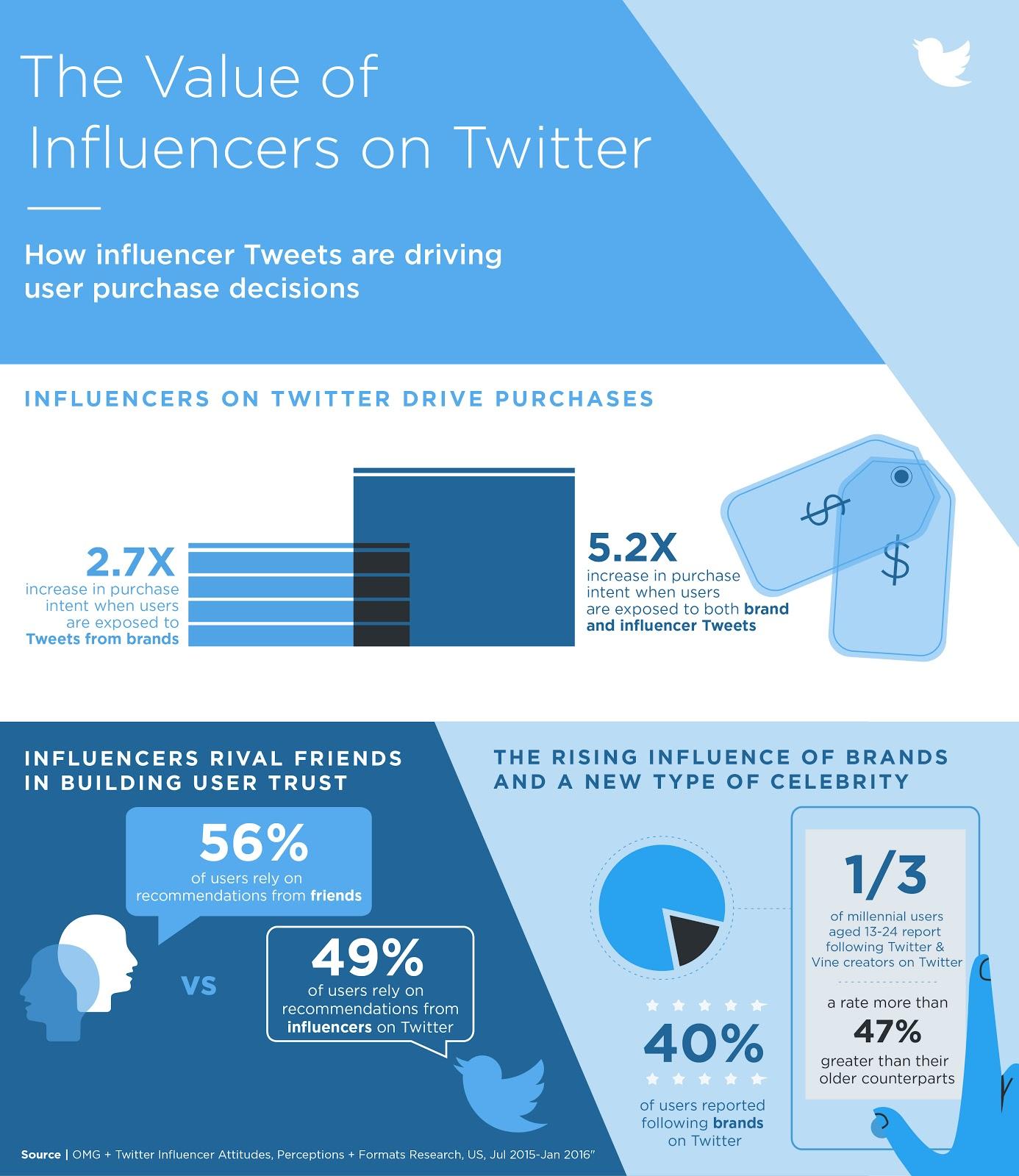 infografic influenta twitter