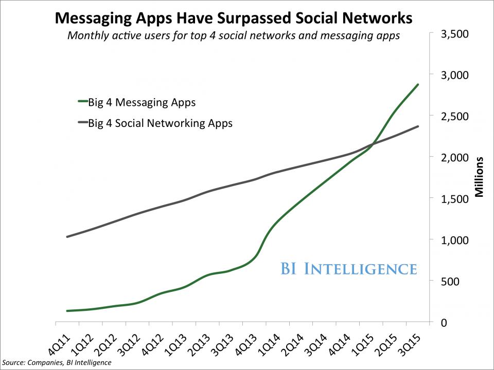 mesagerie socializare