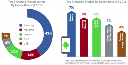 smartphone Android stricat