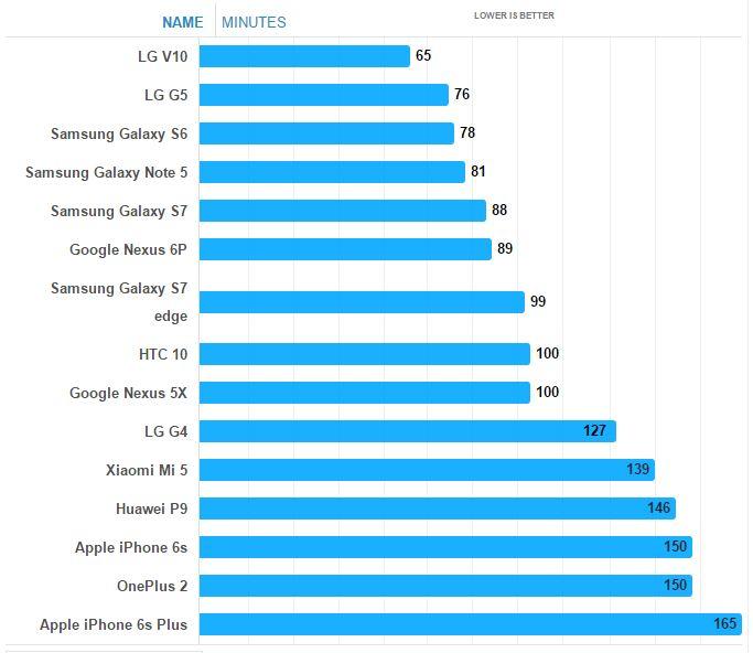 smartphone incarcare rapida
