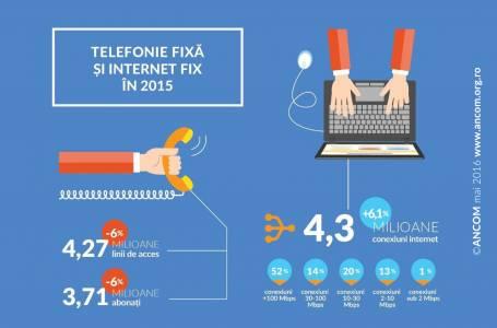 starea internetului Romania