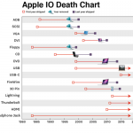 Apple suport porturi