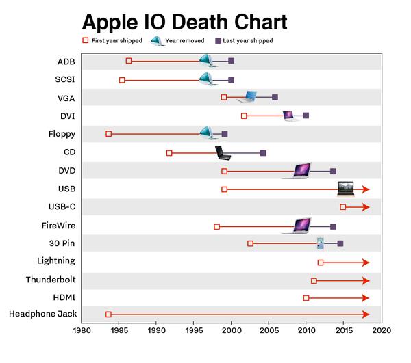 Apple suport porturi produse