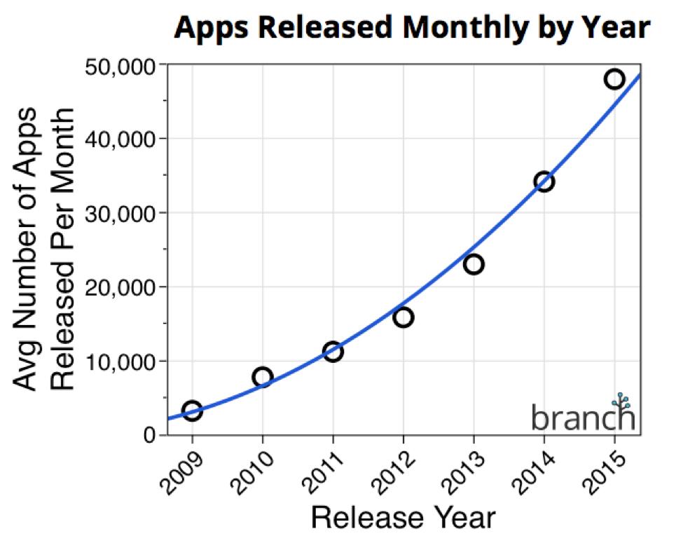 aplicatii App Store lunar