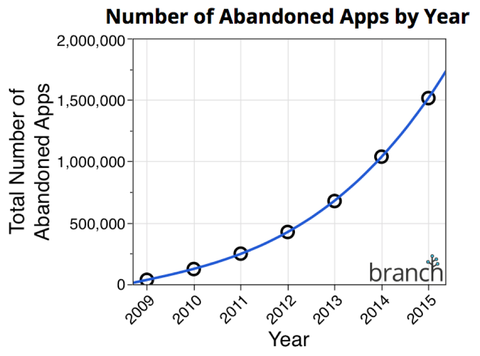 aplicatii abandonate App Store
