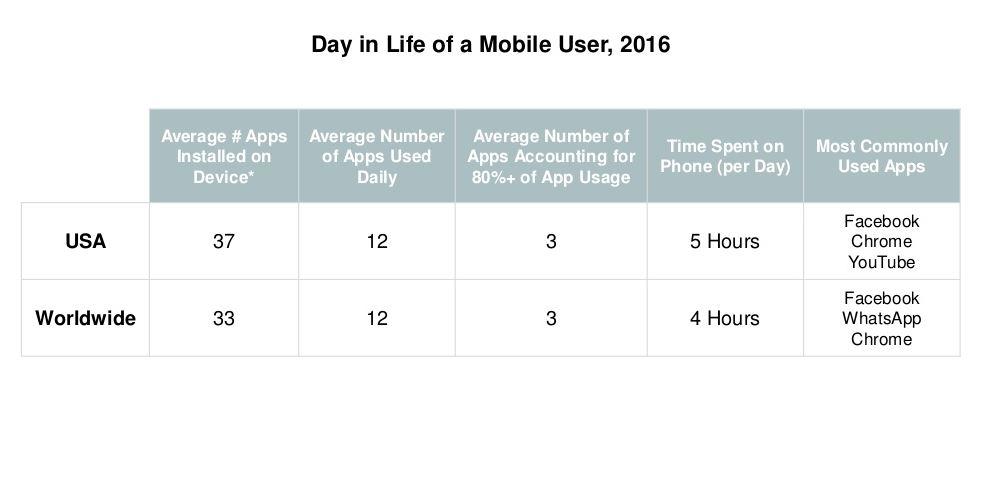cele mai folosite aplicatii global