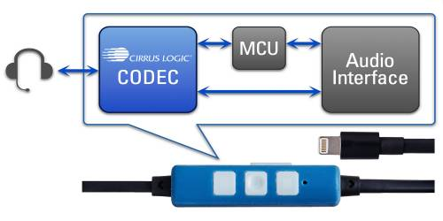 cirrus logic iphone 7