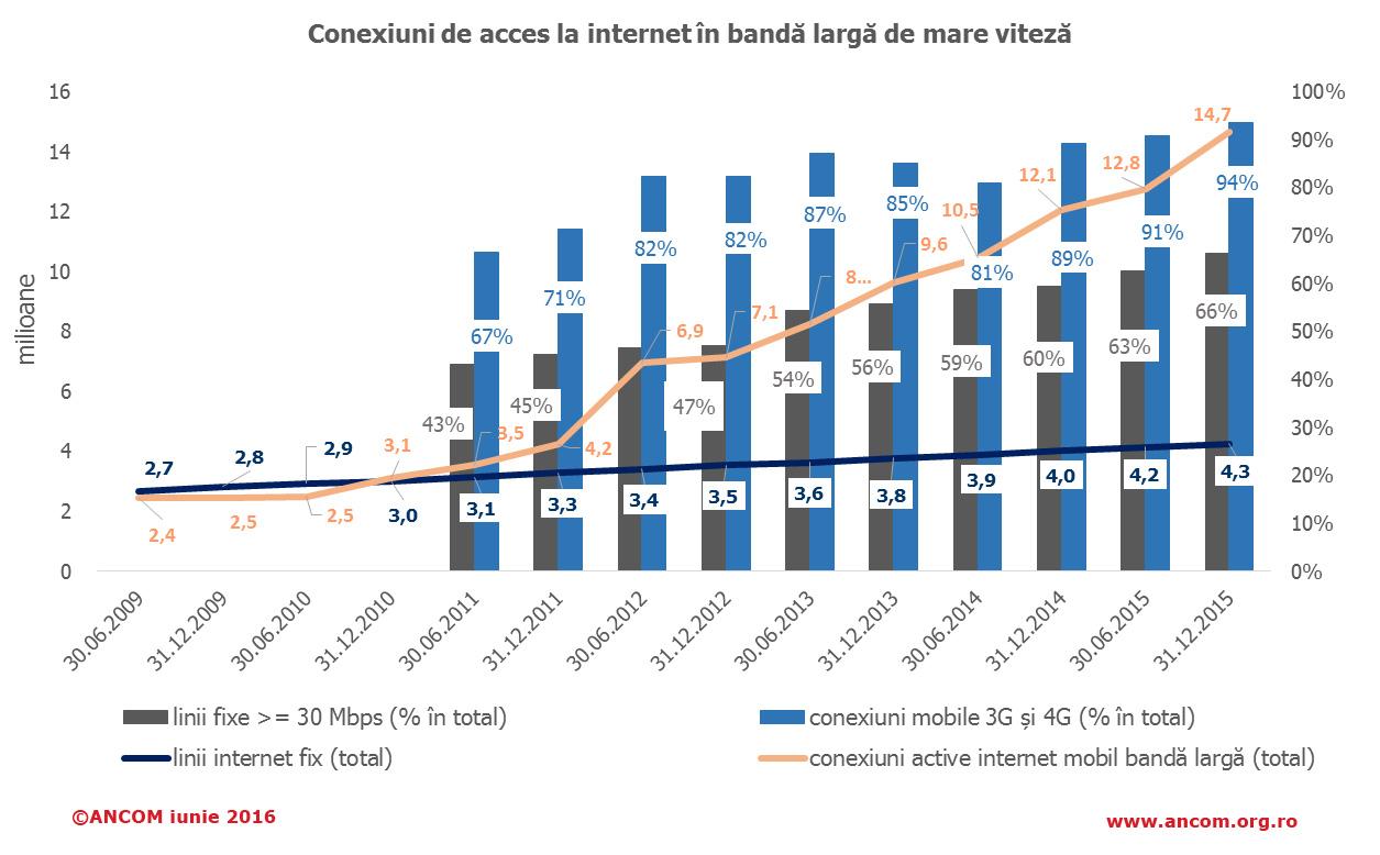 conexiuni internet Romania