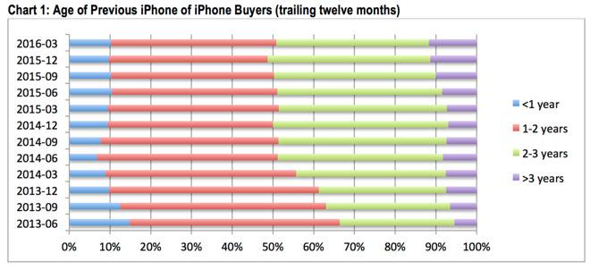 folosire iphone mai mult