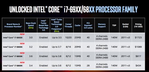 i7-6950X Extreme Edition 1
