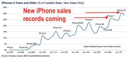 record vanzari iPhone