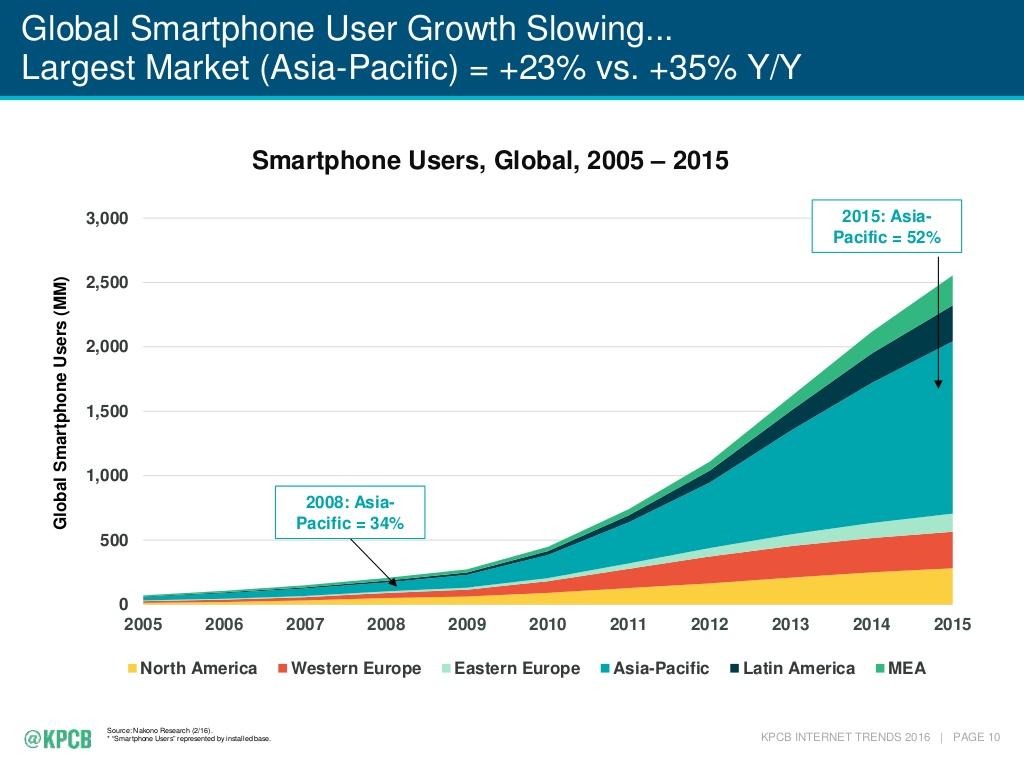 utilizatori smartphone