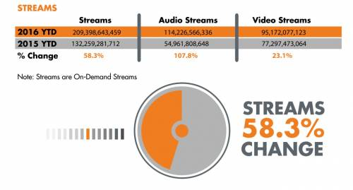 crestere streaming audio