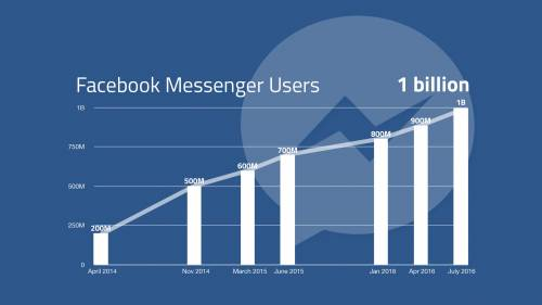 facebook messenger 1 miliard