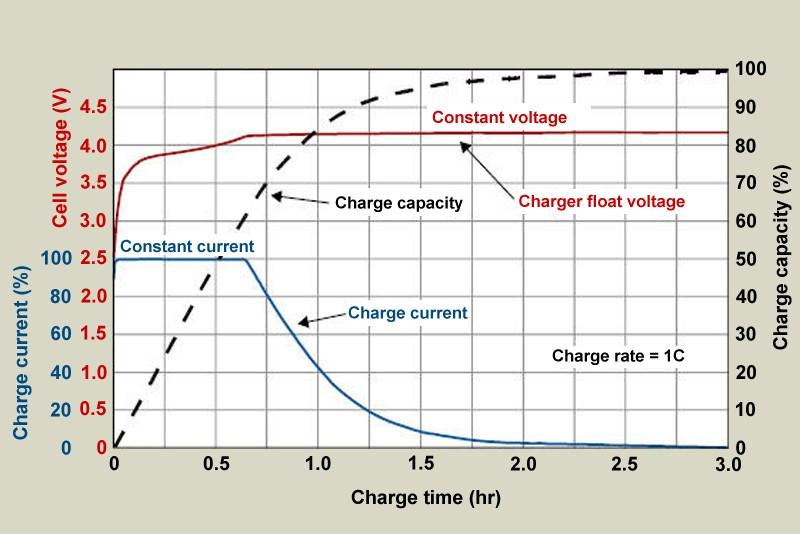 incarci corect baterie smartphone